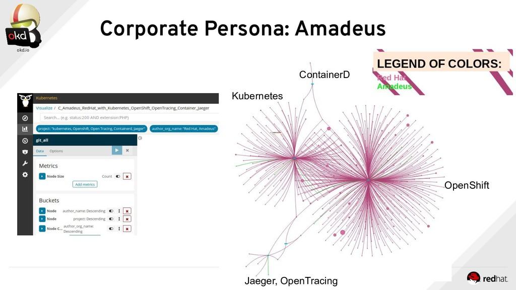 Corporate Persona: Amadeus OpenShift Kubernetes...