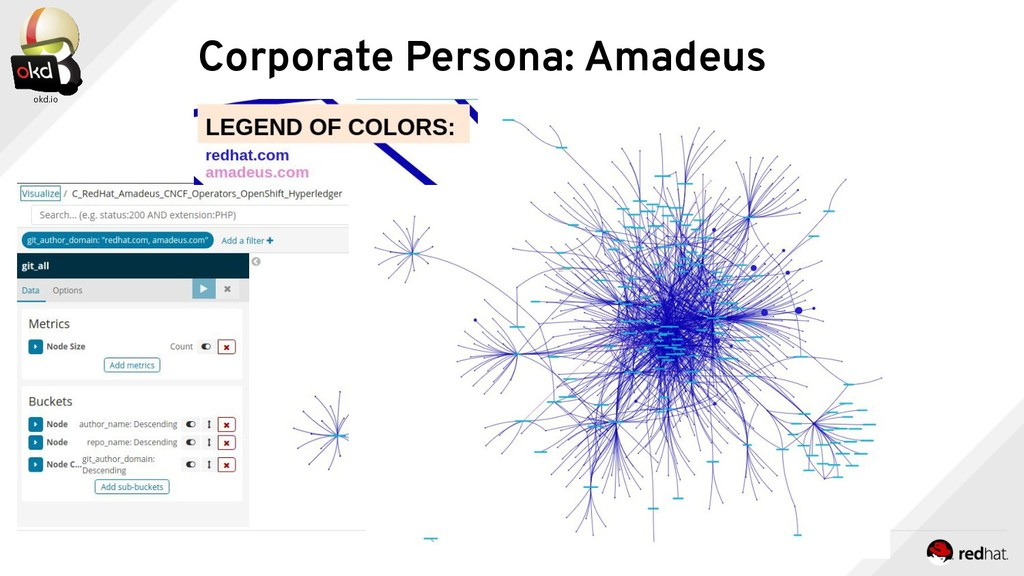 Corporate Persona: Amadeus