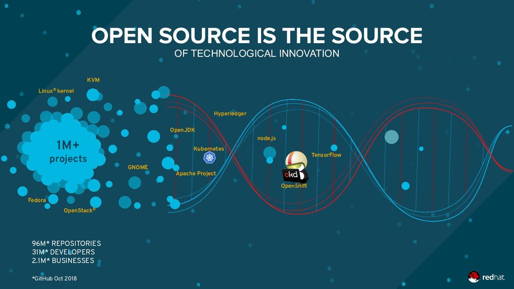 OPEN SOURCE IS THE SOURCE OF TECHNOLOGICAL INNO...