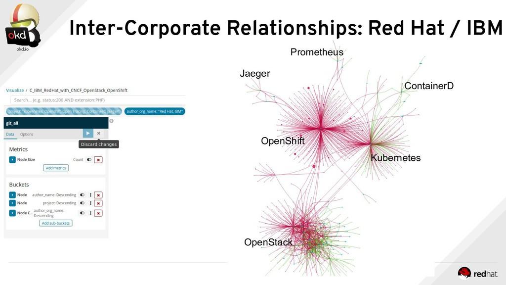 Inter-Corporate Relationships: Red Hat / IBM Ku...