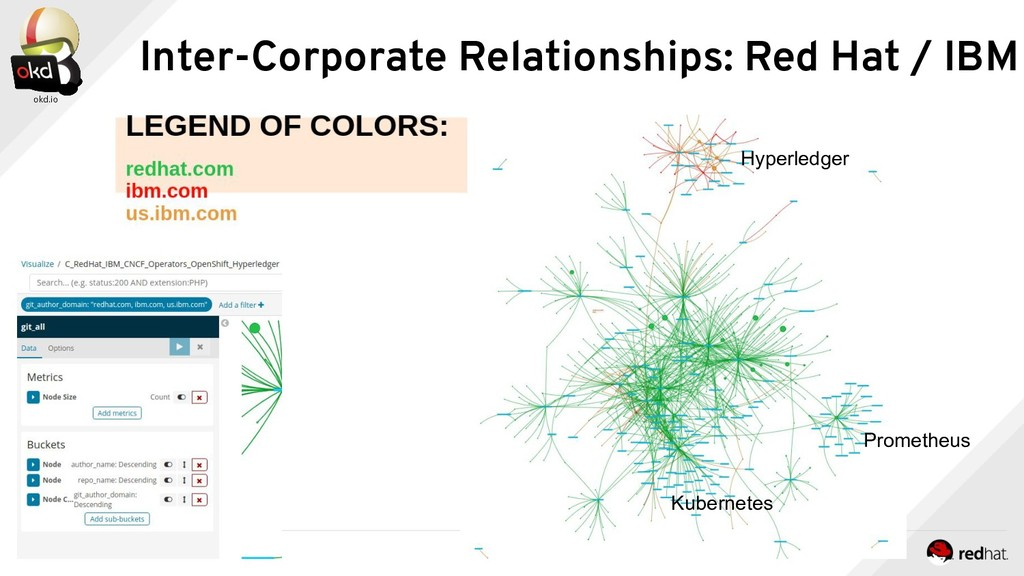 Inter-Corporate Relationships: Red Hat / IBM Hy...