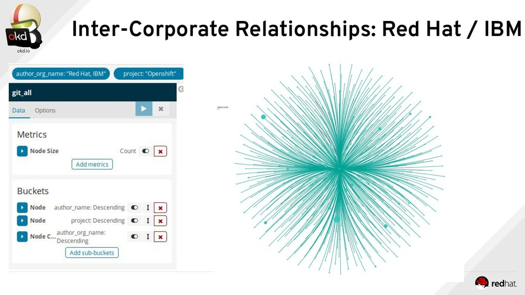 Inter-Corporate Relationships: Red Hat / IBM