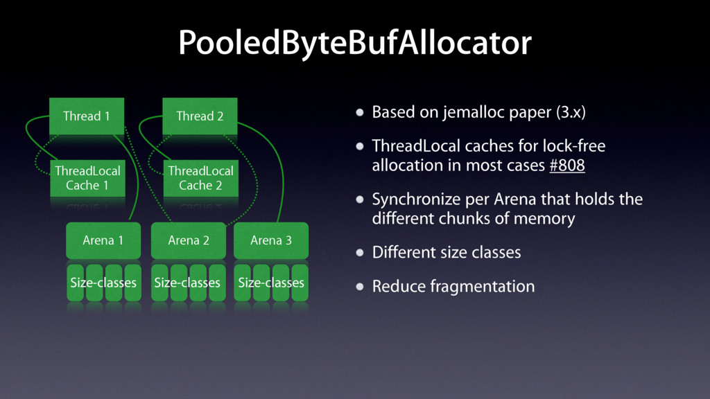 PooledByteBufAllocator Based on jemalloc paper ...