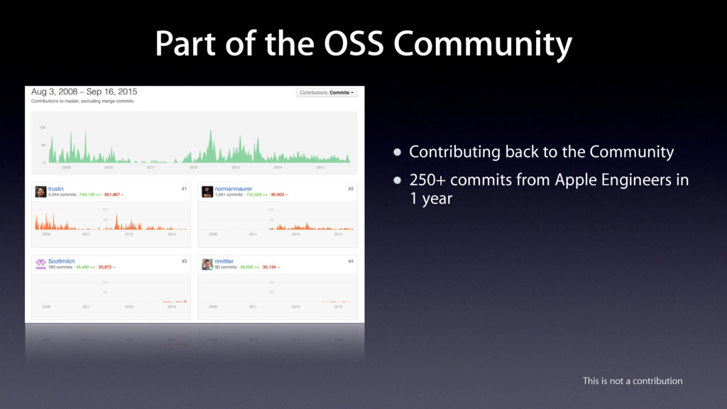 Part of the OSS Community Contributing back to ...