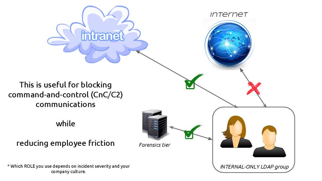 INTERNAL-ONLY LDAP group Internet Forensics tie...