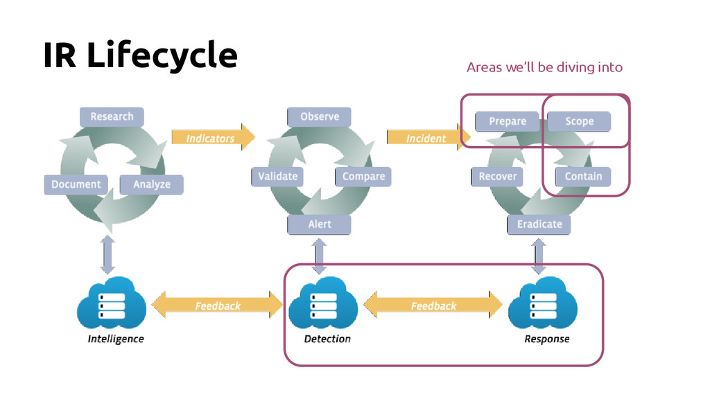 IR Lifecycle Areas we'll be diving into