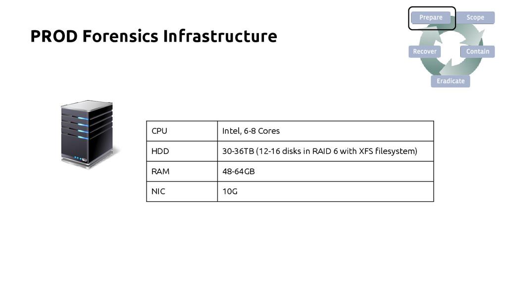 CPU Intel, 6-8 Cores HDD 30-36TB (12-16 disks i...