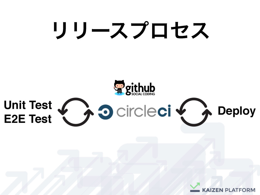 ϦϦʔεϓϩηε E2E Test Deploy Unit Test