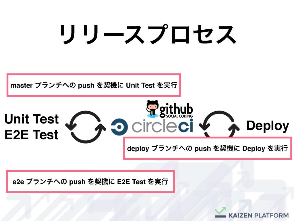 ϦϦʔεϓϩηε master ϒϥϯνͷ push Λܖػʹ Unit Test Λ࣮ߦ ...
