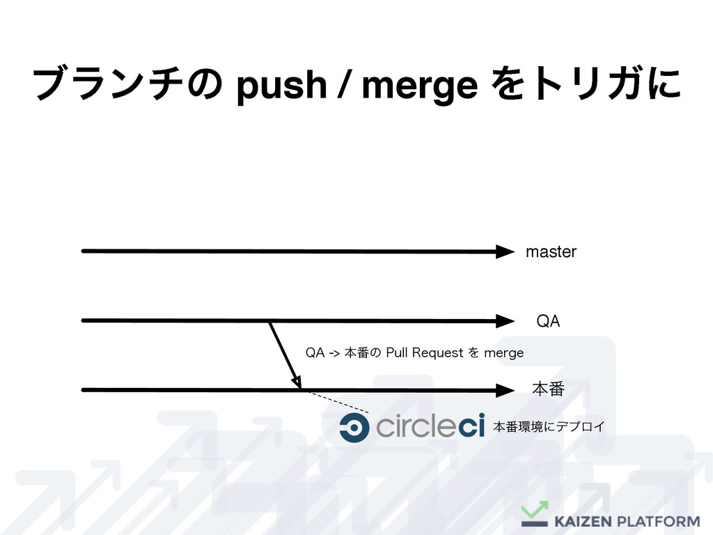 """ϒϥϯνͷ push / merge ΛτϦΨʹ master QA ຊ൪ 2""""ຊ൪ͷ..."""