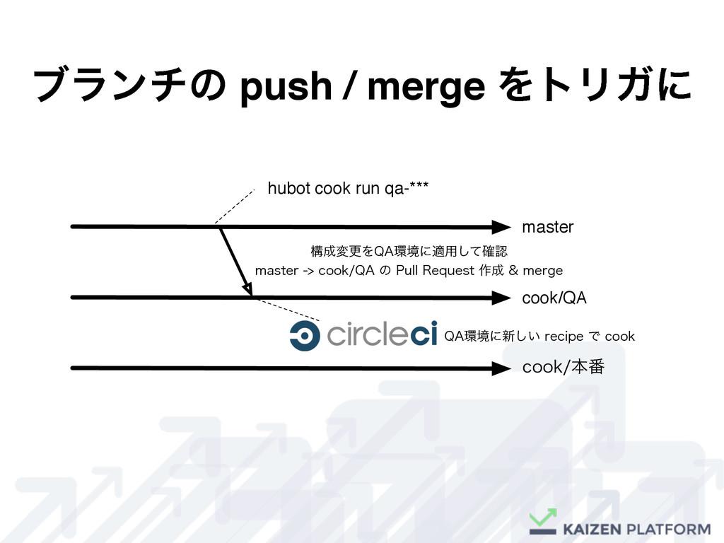 ϒϥϯνͷ push / merge ΛτϦΨʹ master cook/QA DPPLຊ൪...