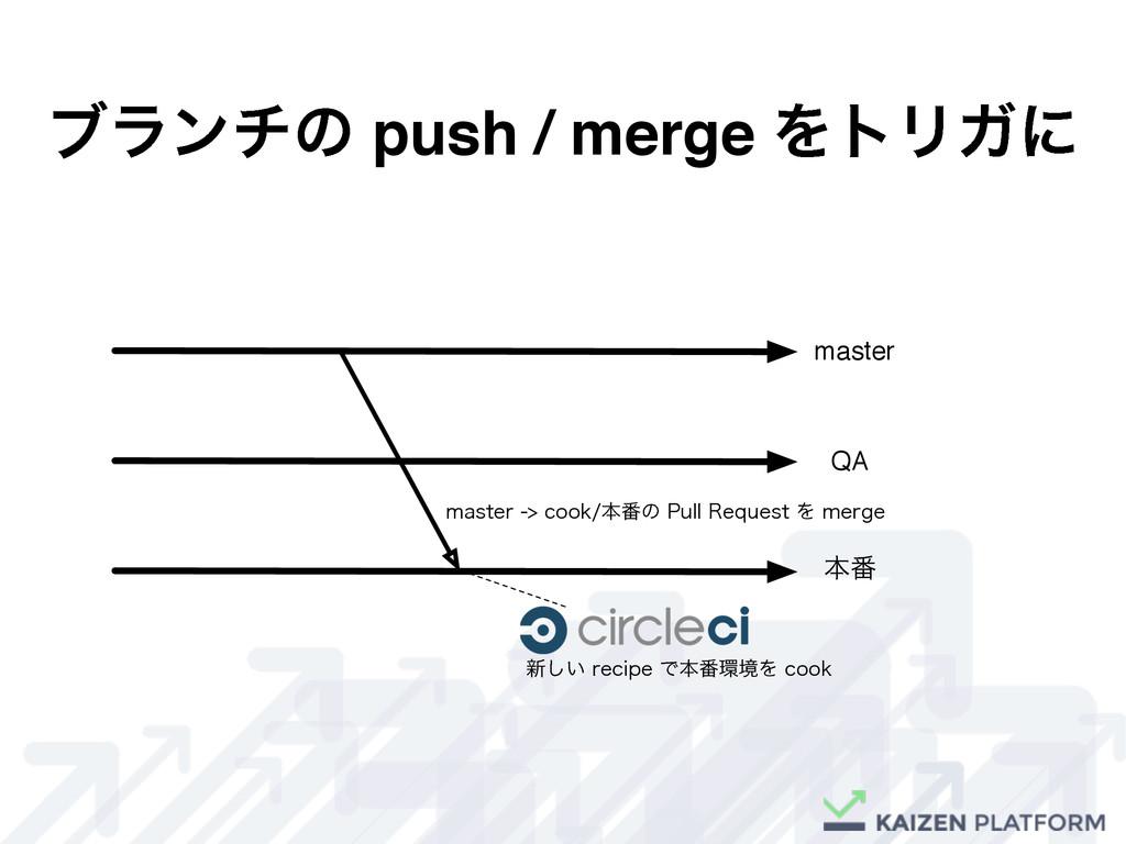 ϒϥϯνͷ push / merge ΛτϦΨʹ master QA ຊ൪ NBTUFS...