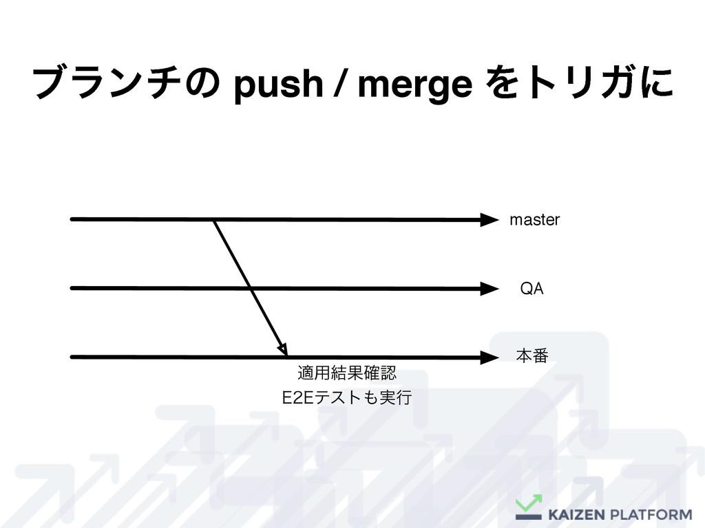 ϒϥϯνͷ push / merge ΛτϦΨʹ master QA ຊ൪ ద༻݁Ռ֬ &...