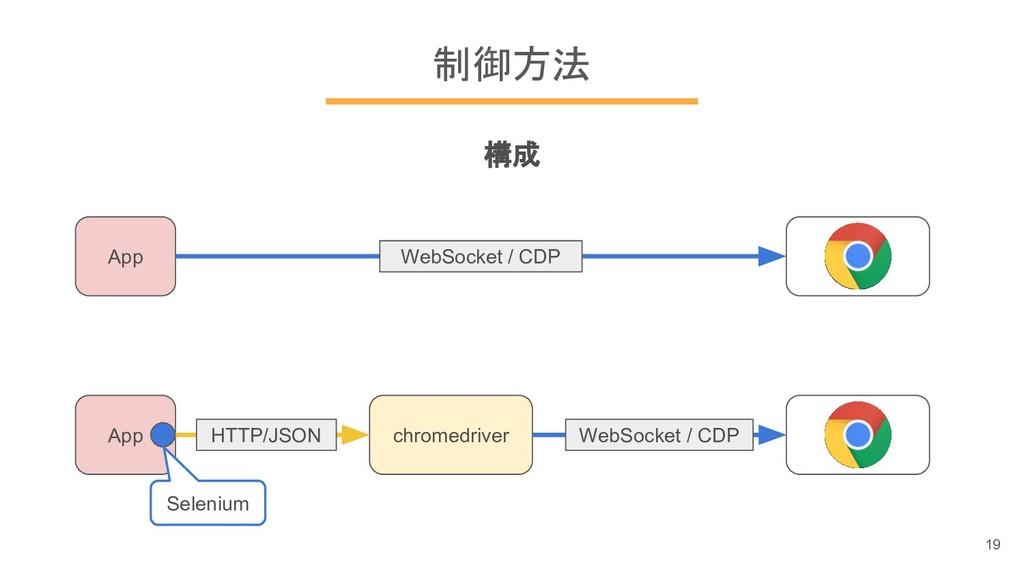 制御方法 構成 App App chromedriver WebSocket / CDP HT...