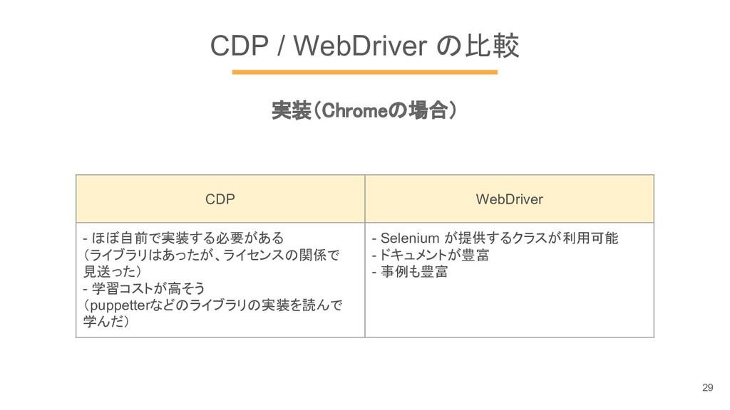 CDP / WebDriver の比較 実装(Chromeの場合) CDP WebDriver...