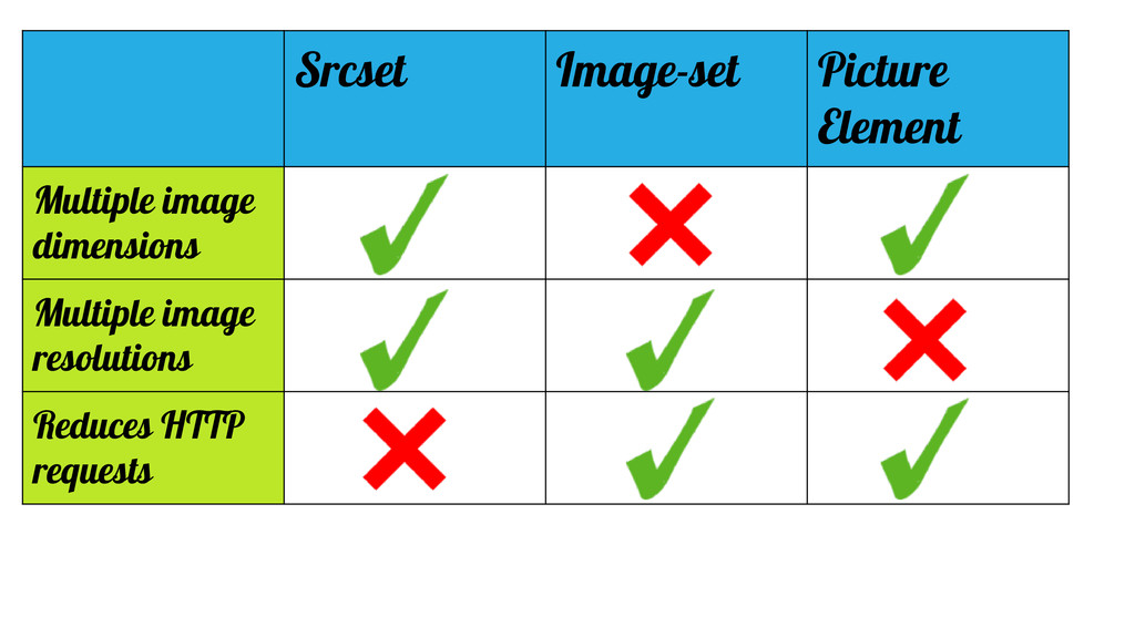 Srcset Image-set Picture Element Multiple image...