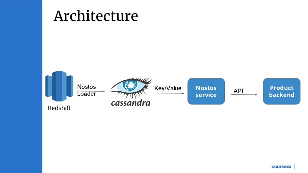 Architecture Nostos service Key/Value Redshift ...