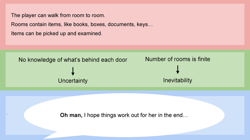No knowledge of what's behind each door Uncerta...