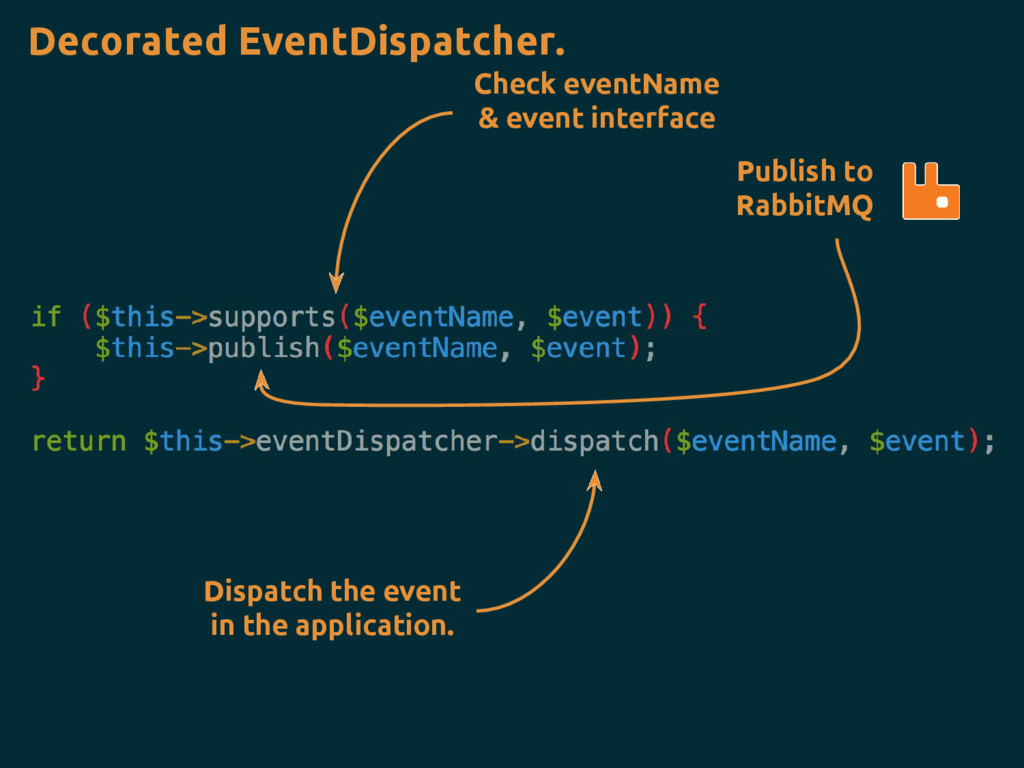 Check eventName & event interface Dispatch the ...