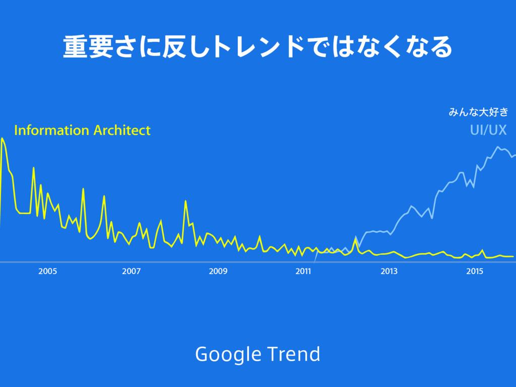 2005 2007 2009 2011 2013 2015 Information Archi...