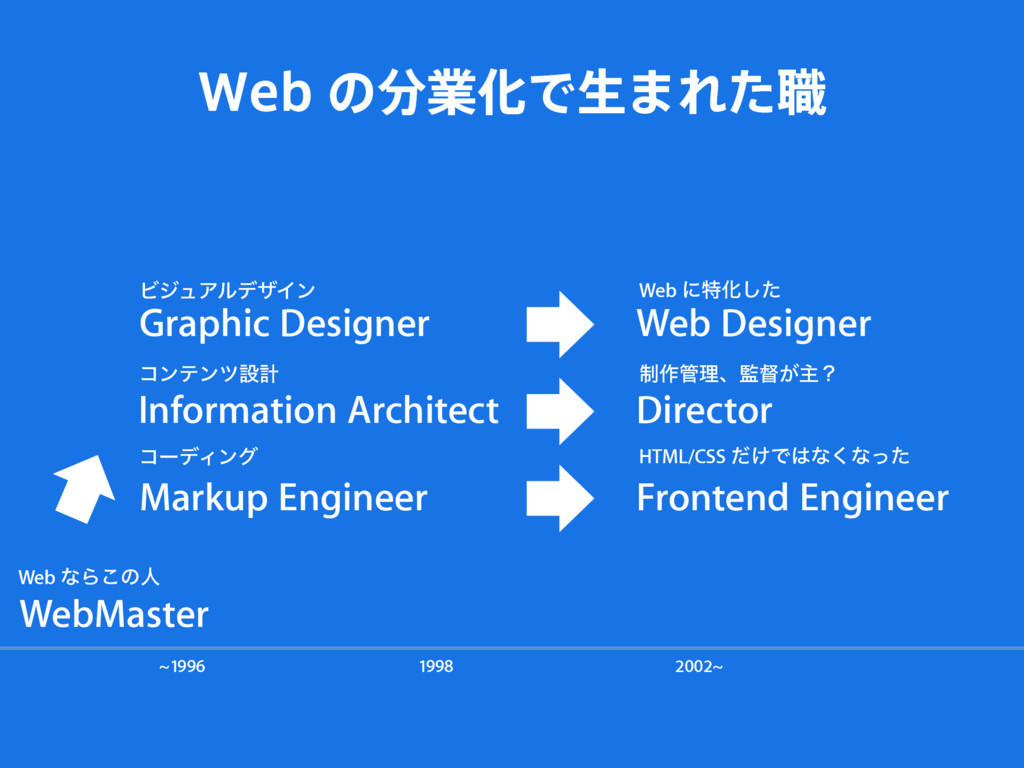 WebMaster Graphic Designer Markup Engineer Fron...