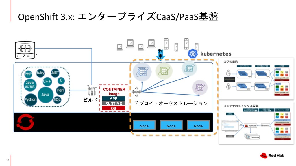 OpenShift 3.x: エンタープライズCaaS/PaaS基盤 13 CONTAINER...