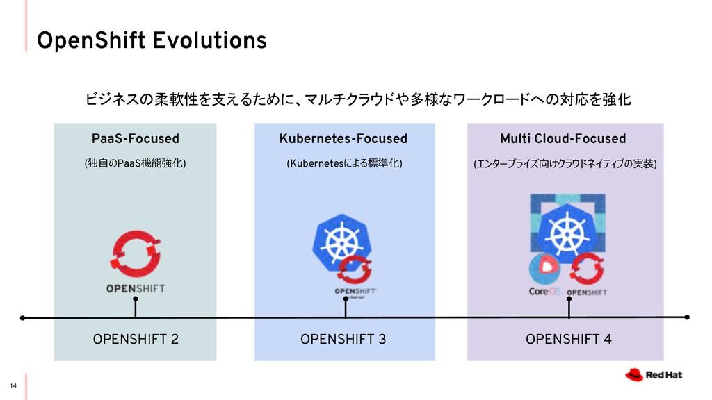OpenShift Evolutions 14 OPENSHIFT 2 OPENSHIFT 3...