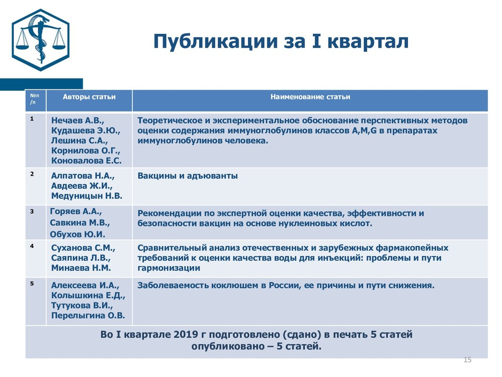 Публикации за I квартал №п /п Авторы статьи Наи...