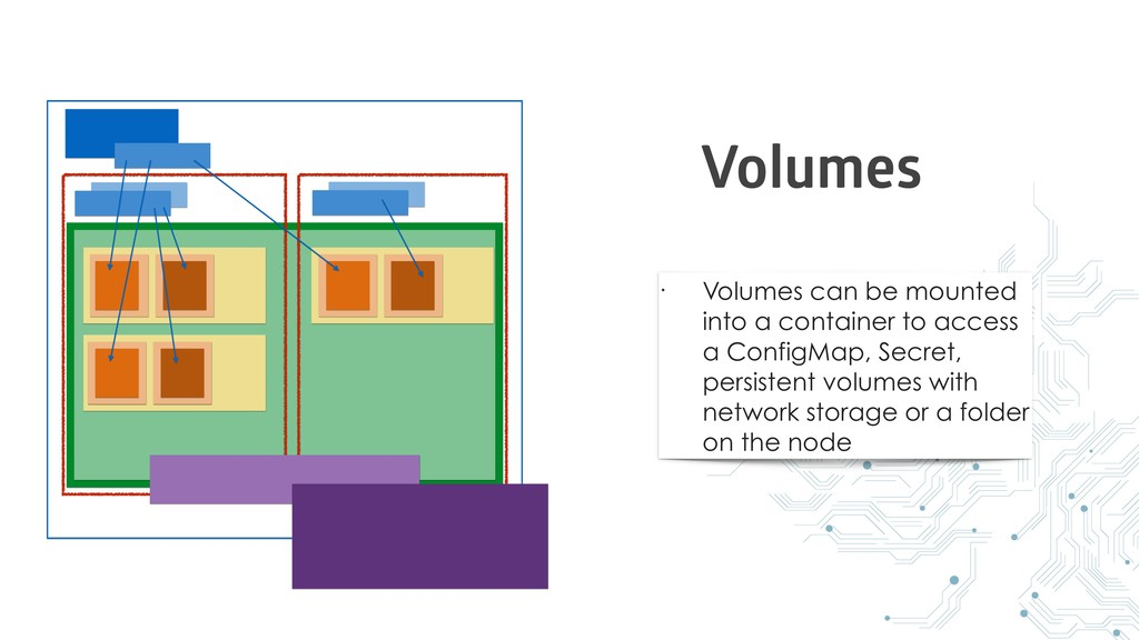 • Volumes can be mounted into a container to ac...