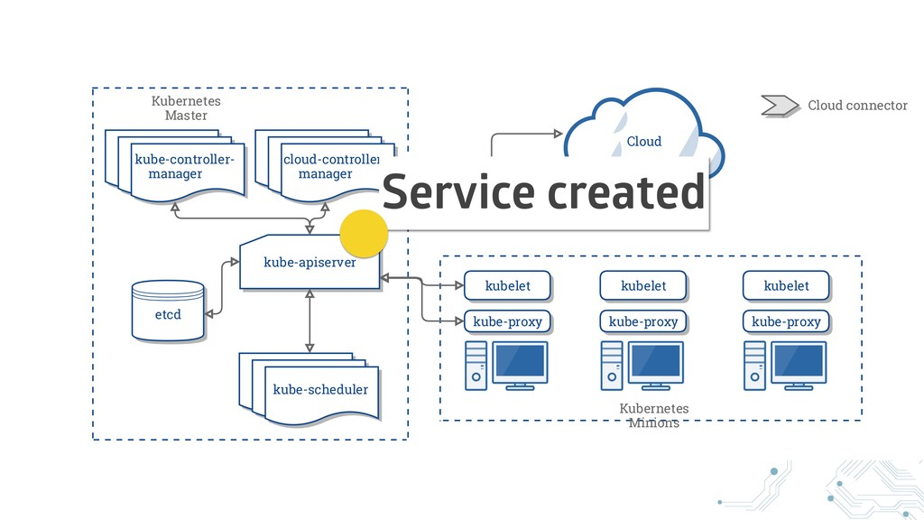 Service created