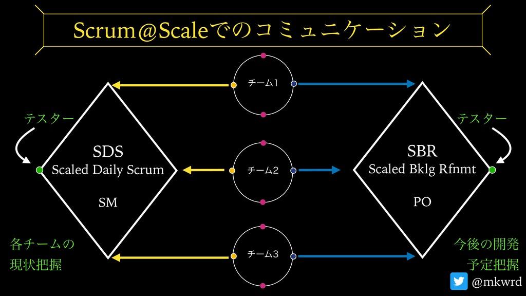 νʔϜ Scrum@ScaleͰͷίϛϡχέʔγϣϯ νʔϜ νʔϜ SDS Scal...