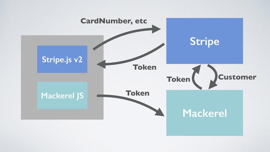 Stripe Mackerel Stripe.js v2 Mackerel JS Token ...