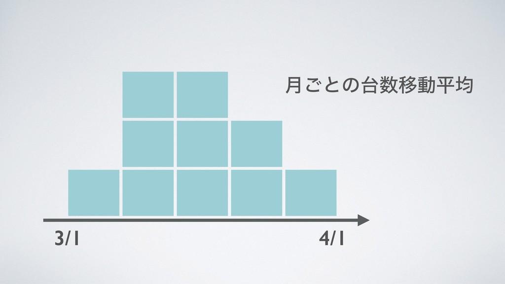 3/1 4/1 ݄͝ͱͷҠಈฏۉ