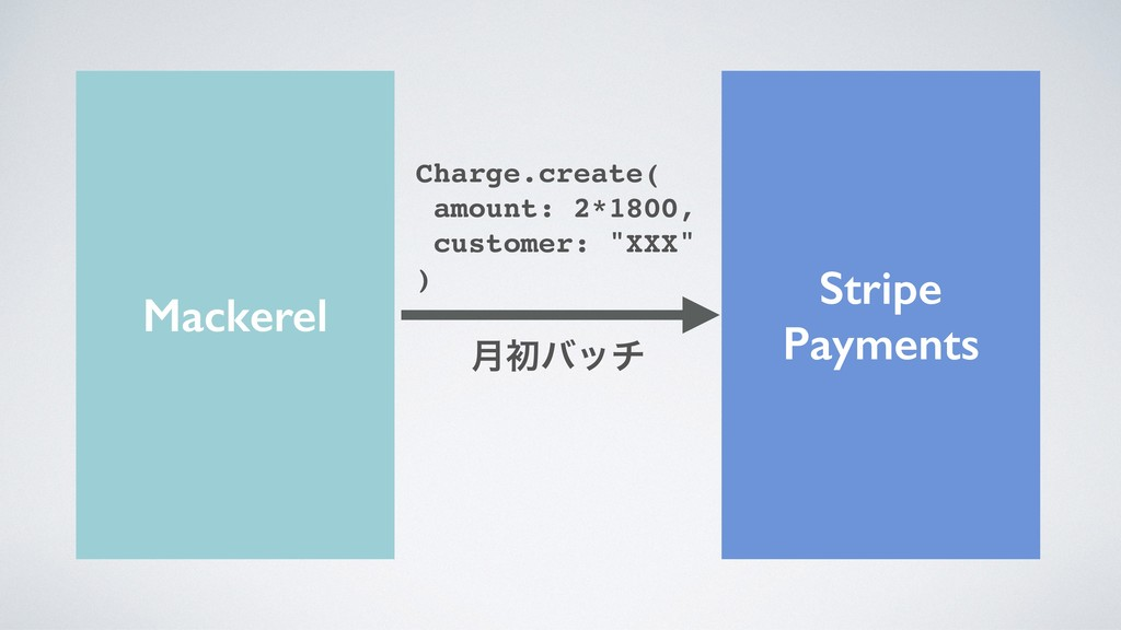 Stripe Payments Mackerel Charge.create( amount:...