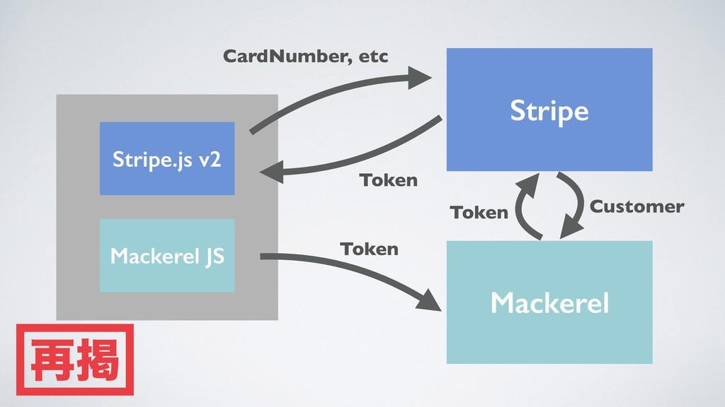 Stripe Mackerel Stripe.js v2 Mackerel JS CardNu...