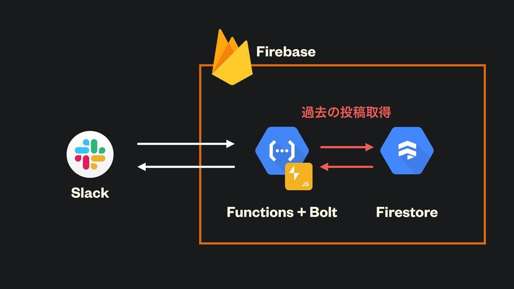 Slack Functions + Bolt Firestore Firebase աڈͷߘ...