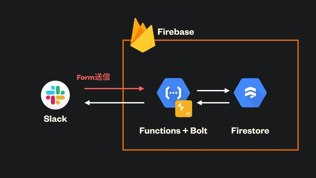 Slack Functions + Bolt Firestore Firebase Formૹ৴