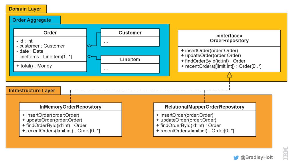 Domain Layer Order Aggregate @BradleyHolt «inte...