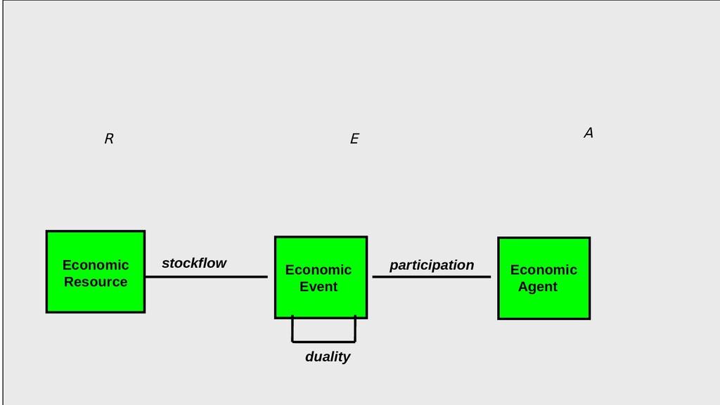 Economic Event Economic Agent stockflow duality...