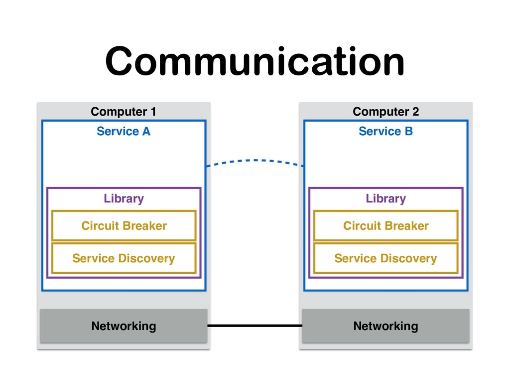 Communication Computer 1 Computer 2 Networking ...