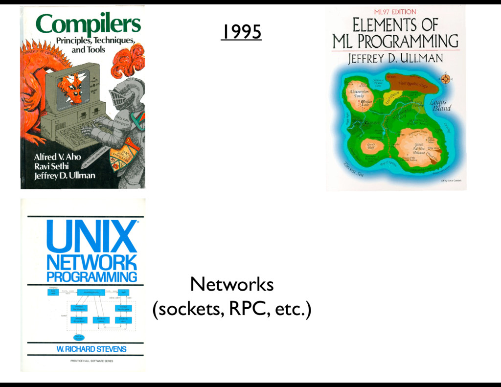 1995 Networks (sockets, RPC, etc.)