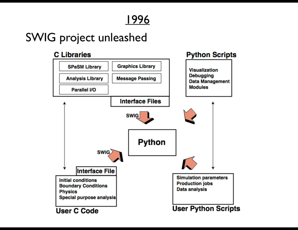 SWIG project unleashed 1996