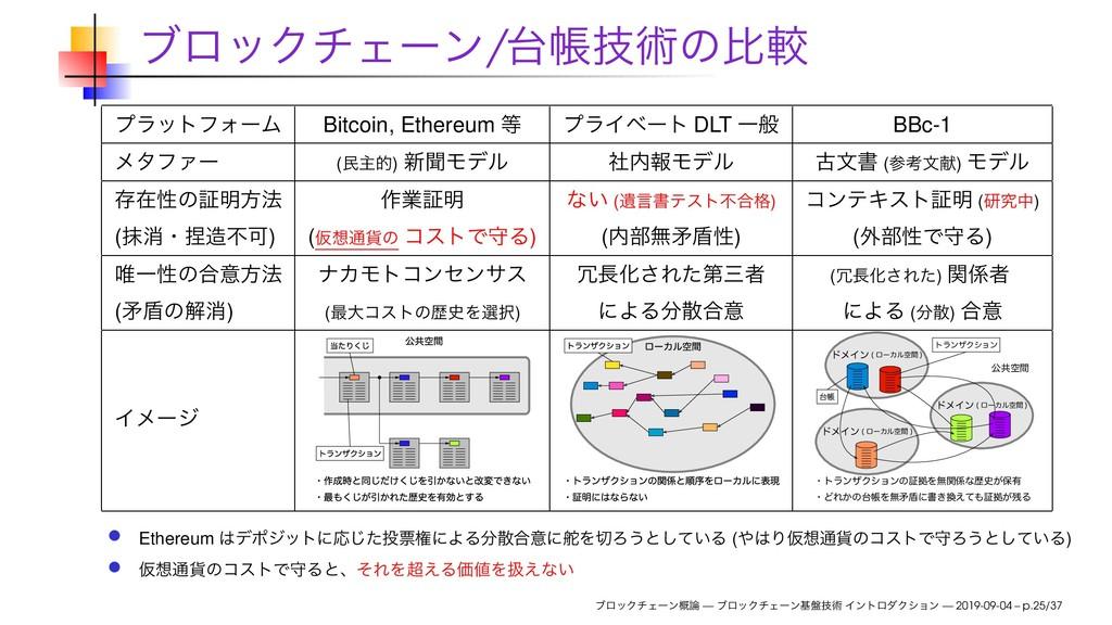 ϒϩοΫνΣʔϯ/ாٕज़ͷൺֱ ϓϥοτϑΥʔϜ Bitcoin, Ethereum  ϓ...