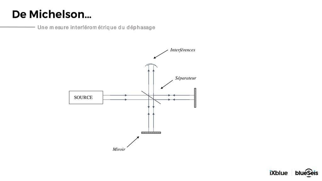Une mesure interférométrique du déphasage SOURC...
