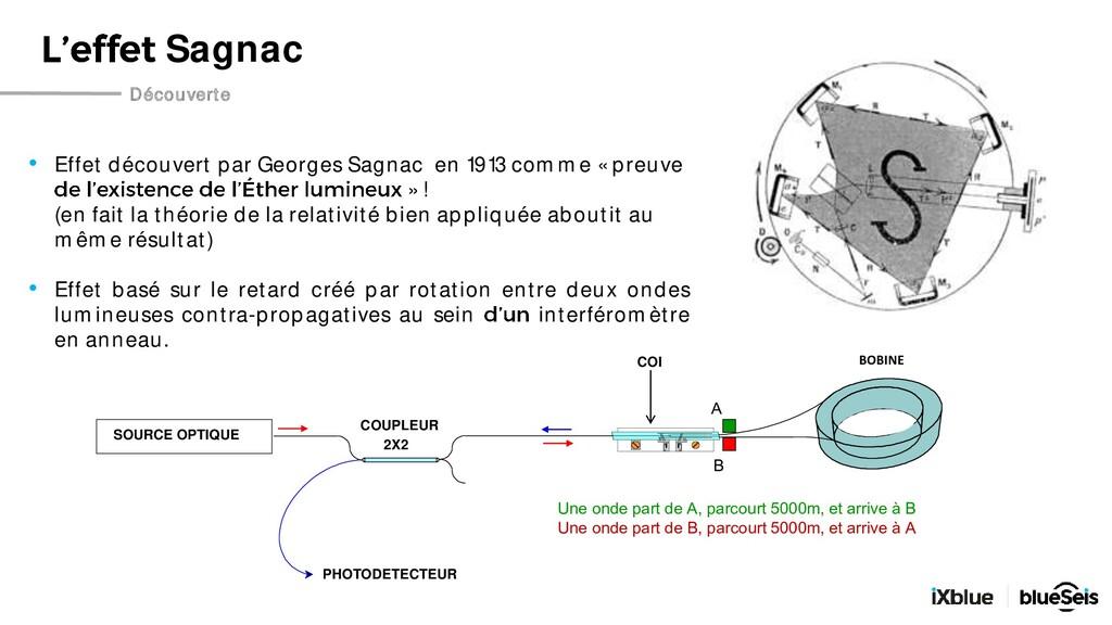 Sagnac Découverte • Effet découvert par Georges...