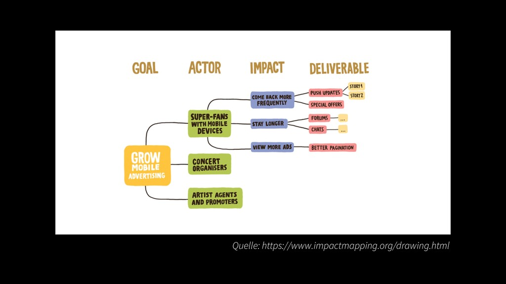 Quelle: https://www.impactmapping.org/drawing.h...