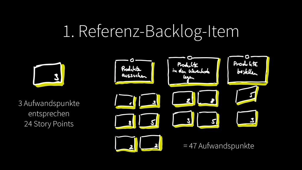 1. Referenz-Backlog-Item = 47 Aufwandspunkte 3 ...