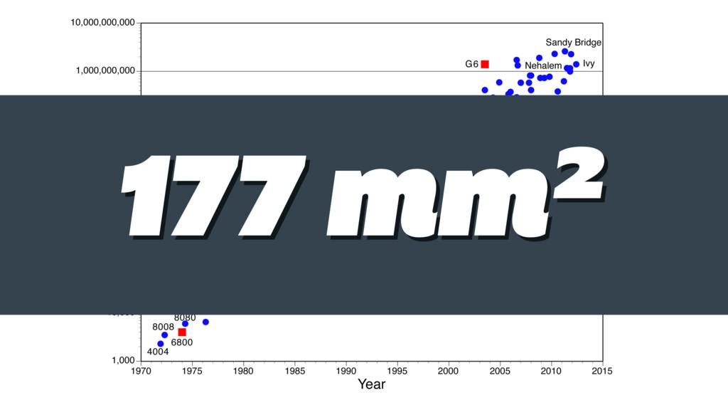 177 mm² 177 mm²