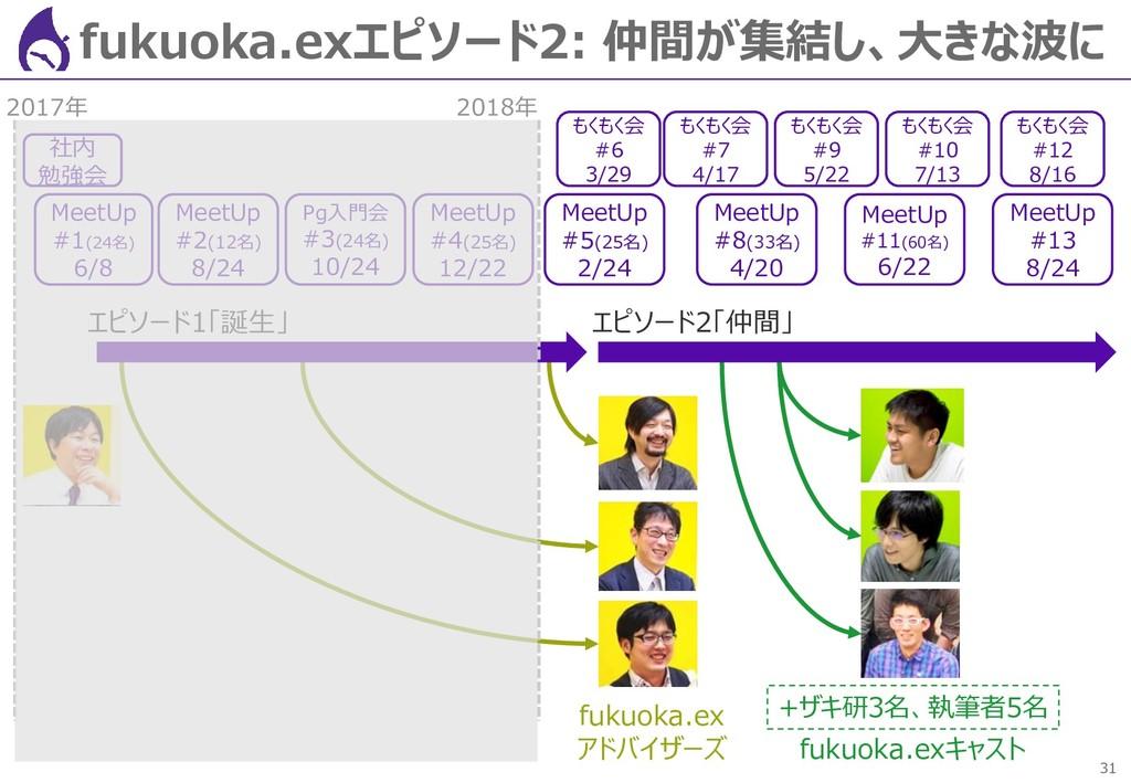 31 fukuoka.exエピソード2: 仲間が集結し、大きな波に 社内 勉強会 MeetUp...