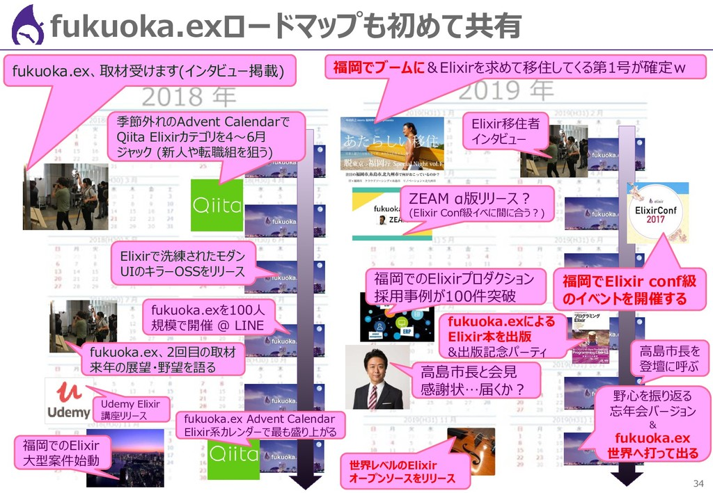 34 fukuoka.exロードマップも初めて共有 fukuoka.ex、取材受けます(インタ...